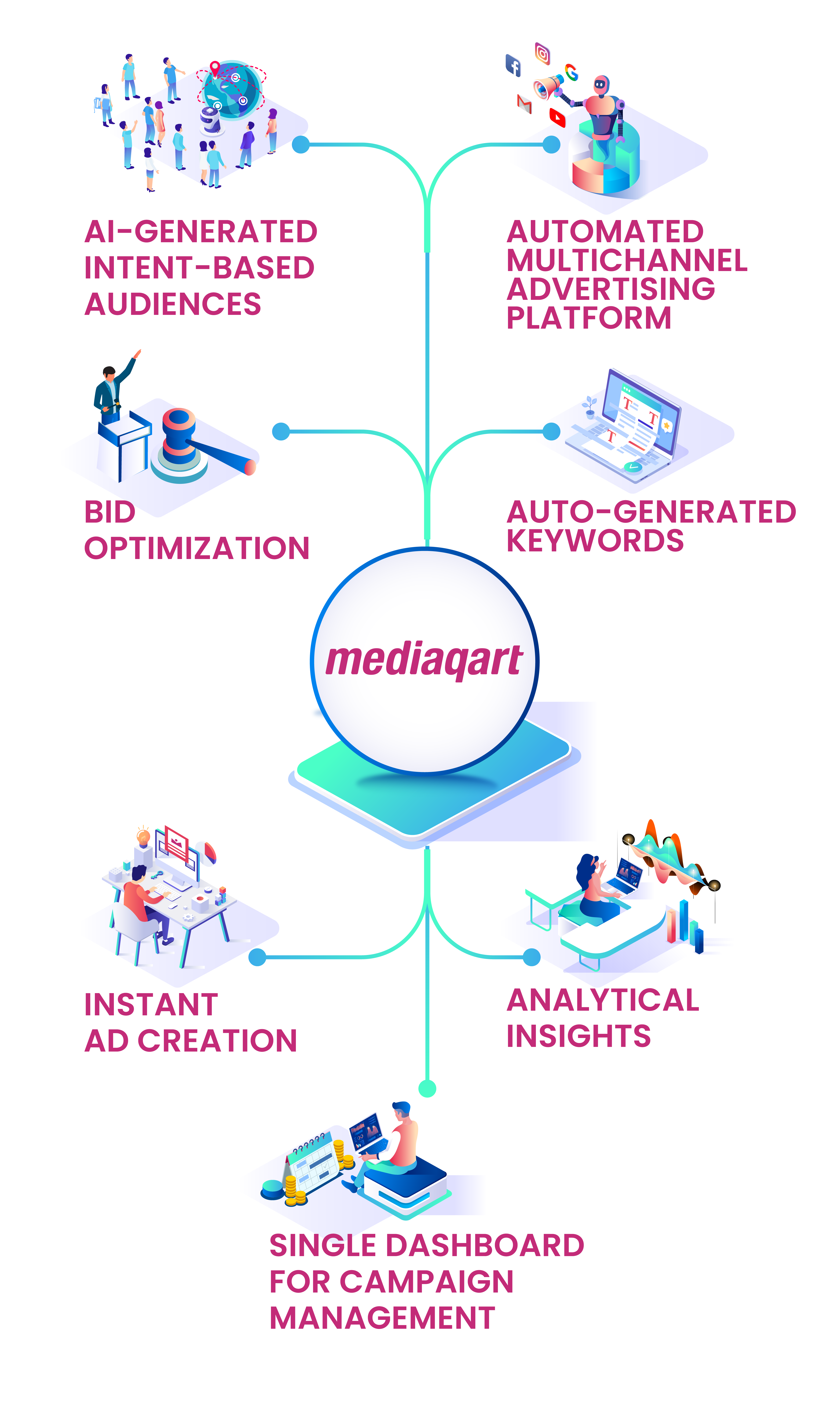 Grow Your Agency using Digital Advertising Automation